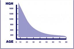 HGH grafikon