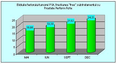 PSA tumor faktor fejlődése